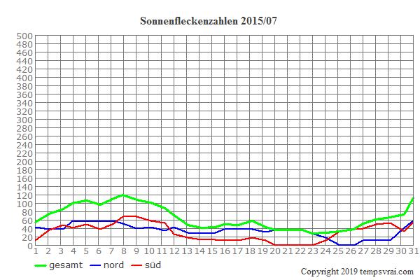 Diagramm der Sonnenfleckenzahlen für 2015/07