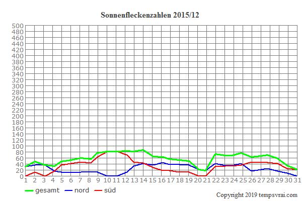 Diagramm der Sonnenfleckenzahlen für 2015/12