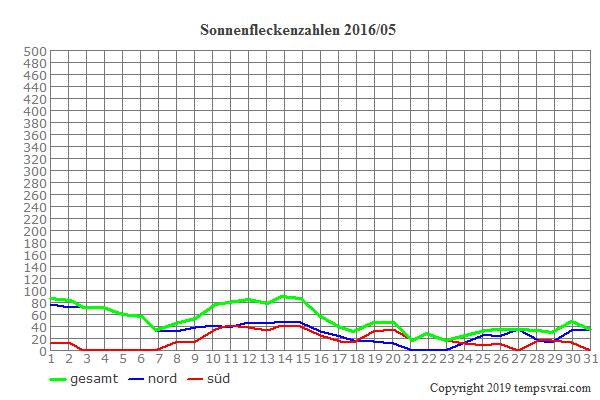 Diagramm der Sonnenfleckenzahlen für 2016/05
