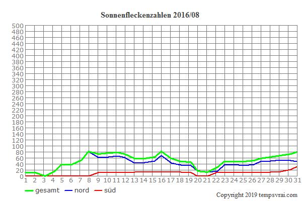 Diagramm der Sonnenfleckenzahlen für 2016/08