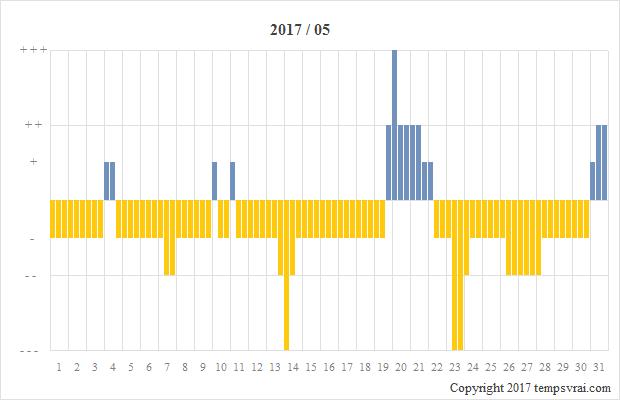Diagramm der Sturmglas-Messungen für 2017/05