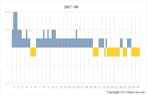 Diagramm der Sturmglas-Messungen für 2017/09