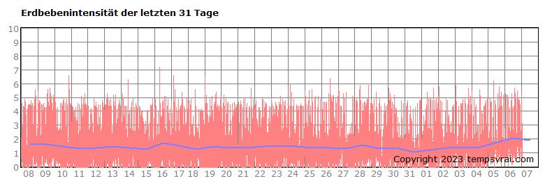 Erdbebenintensität der letzten 30 Tage