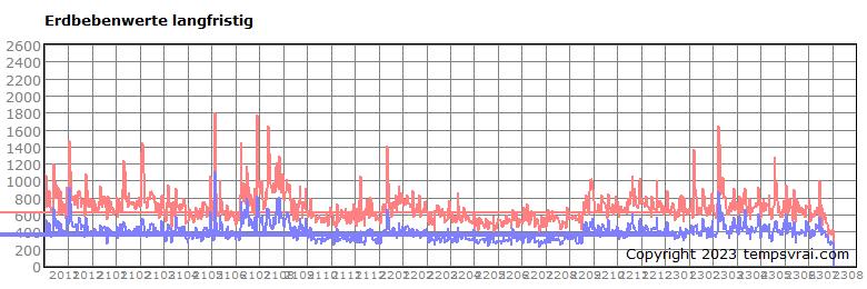 Langfristige Erdbebenhäufigkeit