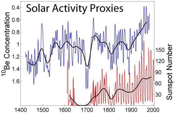 Proxy für die Sonnenaktivität