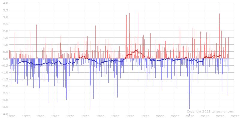 AO-Index seit 1950 - Monatswerte