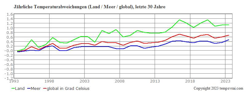 Globale Temperatur der letzten 30 Jahre
