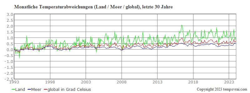 Globale monatliche Temperaturen der letzten 30 Jahre