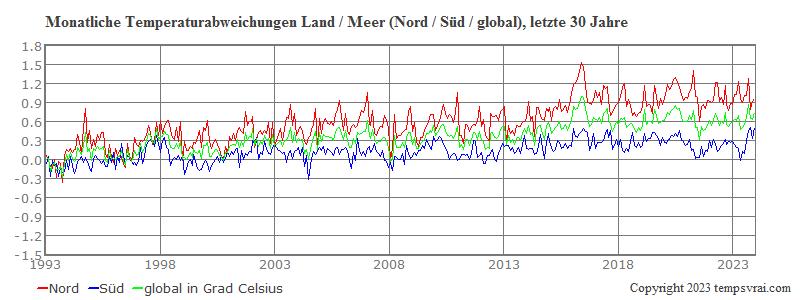 Globale monatliche Temperaturen Nord und Süd der letzten 30 Jahre