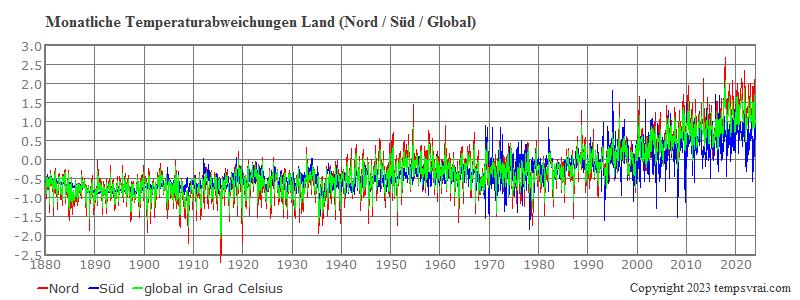 Globale monatliche Landtemperaturen Nord und Süd