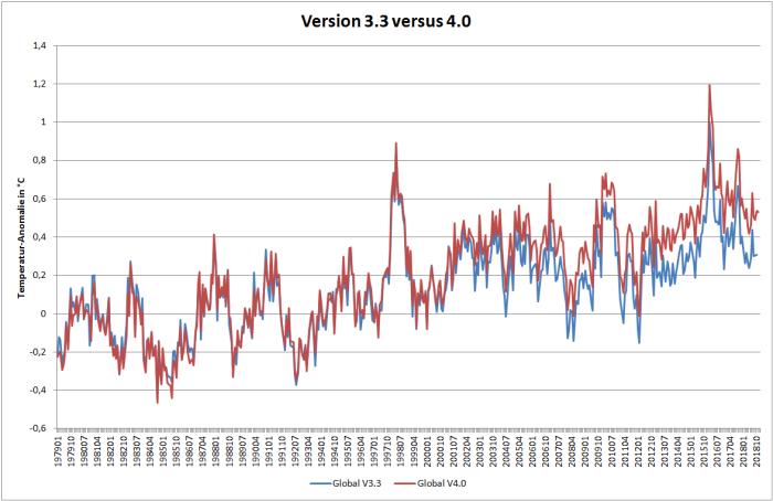Vergleich der RSS-Datensätze der Version 3.3 und 4.0