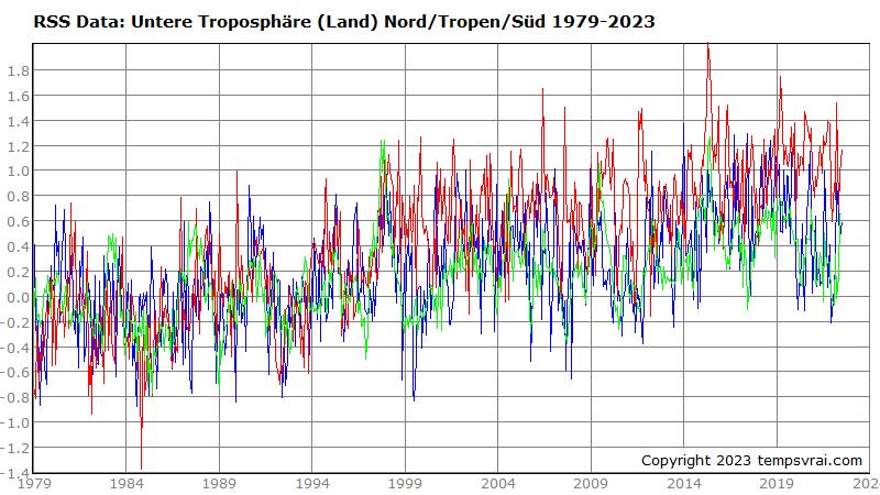 Temperaturen der Landfläche bestimmter Regionen 1979 bis heute (RSS-Datensatz)
