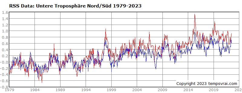 Temperatur Nord- und Südhemisphäre 1979 bis heute (RSS-Datensatz)