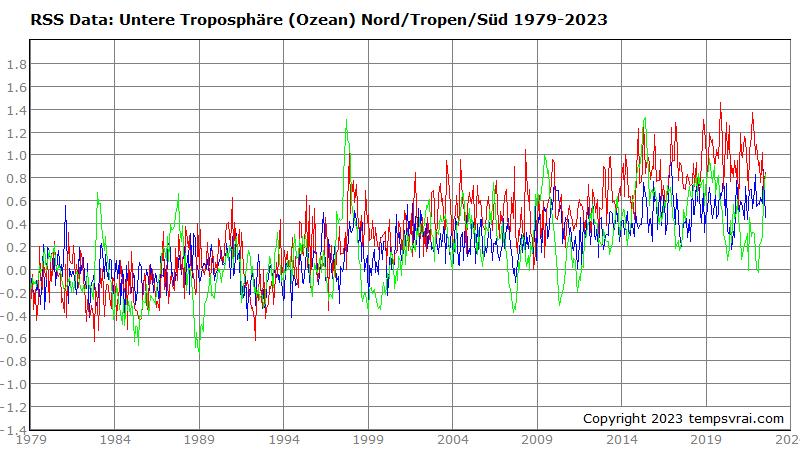 Temperaturen der Meeresfläche bestimmter Regionen 1979 bis heute (RSS-Datensatz)