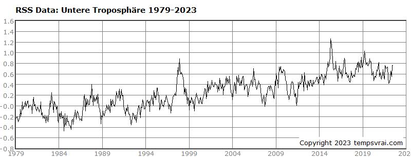 Globale Temperatur 1979 bis heute (RSS-Datensatz)