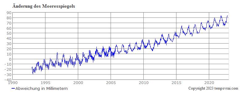 Veränderung des Meeresspiegels seit 1992