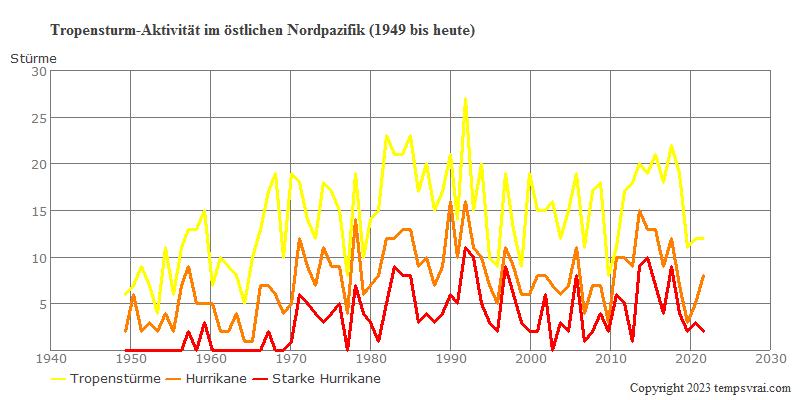 Tropensturmaktivität im Nordatlantik seit 1851