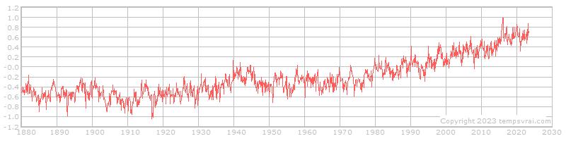 Globale Temperaturentwicklung 1880 bis heute