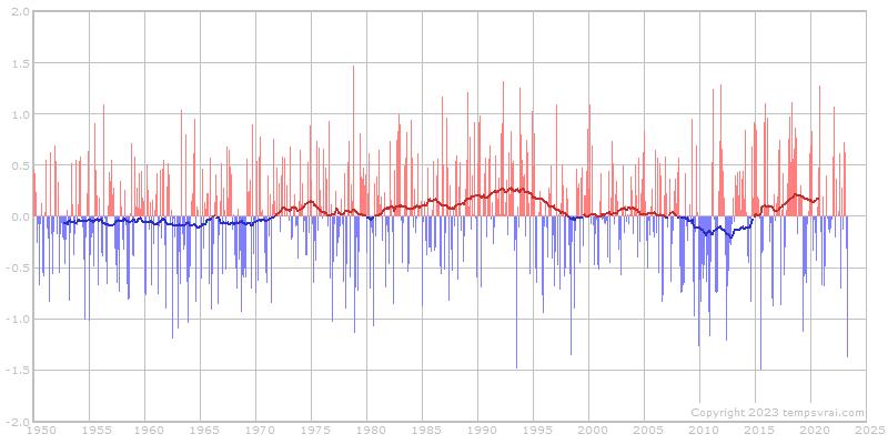 NAO-Index seit 1950 - Monatswerte