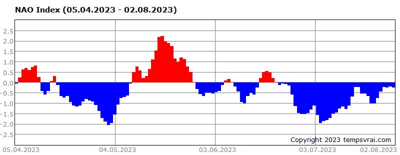 NAO-Index der letzten 120 Tage