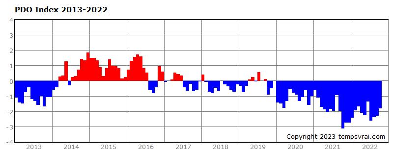 Pazifische Dekaden-Oszillation der letzten 10 Jahre