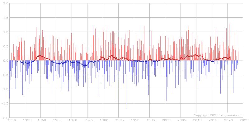 PNA-Index seit 1950 - Monatswerte