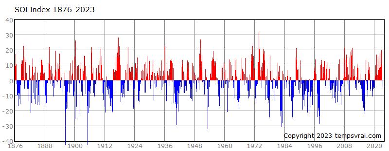 Südliche Oszillation seit 1876
