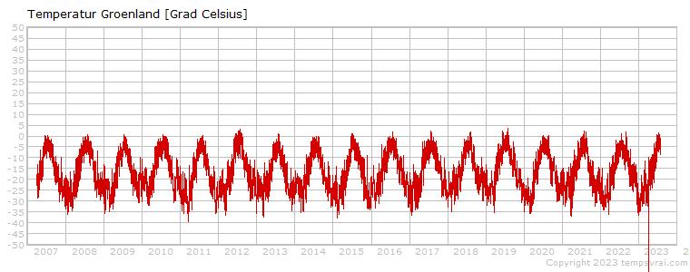3-stündliche Werte der Region Grönland