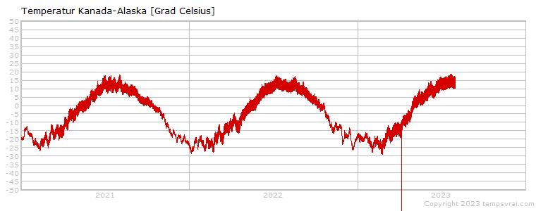 Temperatur der letzten Jahre