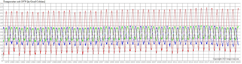 Stündliche Werte der globalen Temperatur