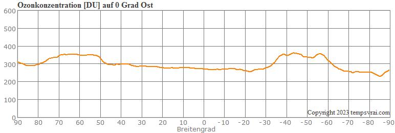 Ozonkonzentration: Querschnitt