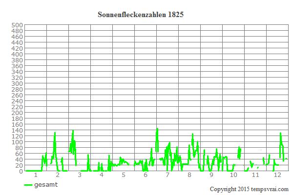 Diagramm der Sonnenfleckenzahlen für 1825