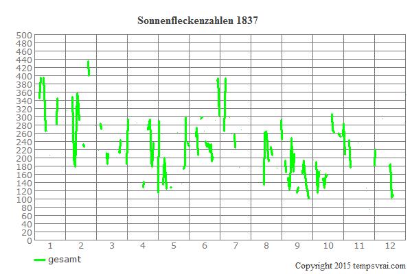 Diagramm der Sonnenfleckenzahlen für 1837