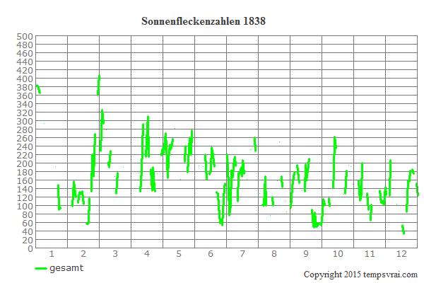 Diagramm der Sonnenfleckenzahlen für 1838
