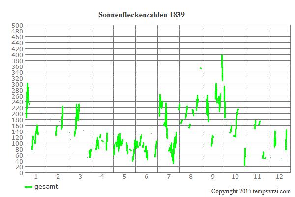 Diagramm der Sonnenfleckenzahlen für 1839