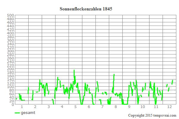 Diagramm der Sonnenfleckenzahlen für 1845
