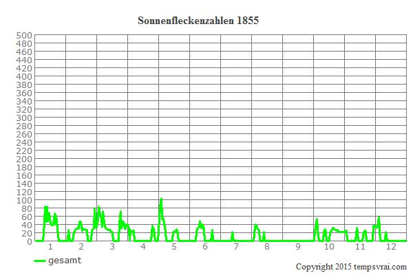 Diagramm der Sonnenfleckenzahlen für 1855