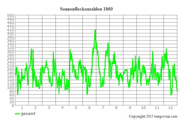 Diagramm der Sonnenfleckenzahlen für 1860