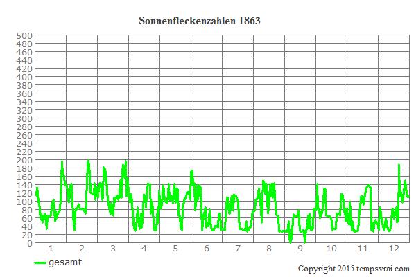 Diagramm der Sonnenfleckenzahlen für 1863