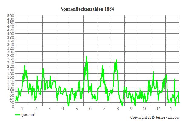 Diagramm der Sonnenfleckenzahlen für 1864