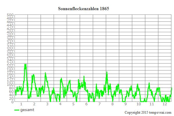 Diagramm der Sonnenfleckenzahlen für 1865