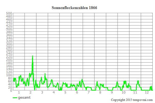 Diagramm der Sonnenfleckenzahlen für 1866