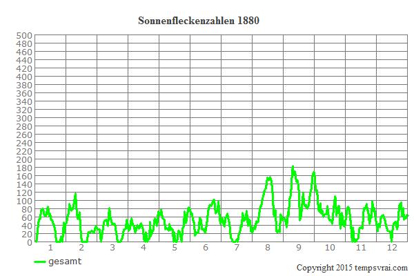 Diagramm der Sonnenfleckenzahlen für 1880