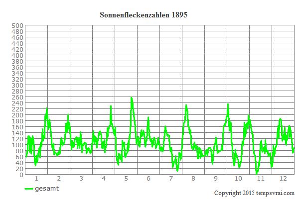 Diagramm der Sonnenfleckenzahlen für 1895