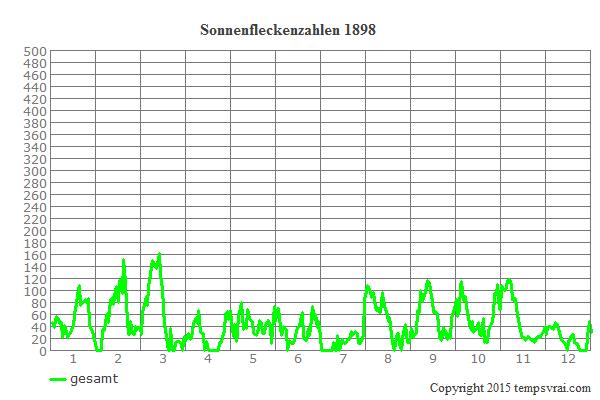 Diagramm der Sonnenfleckenzahlen für 1898