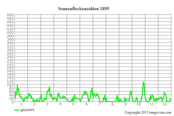 Diagramm der Sonnenfleckenzahlen für 1899