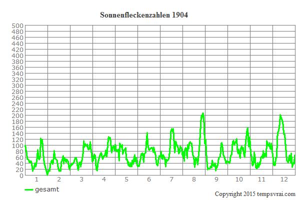 Diagramm der Sonnenfleckenzahlen für 1904