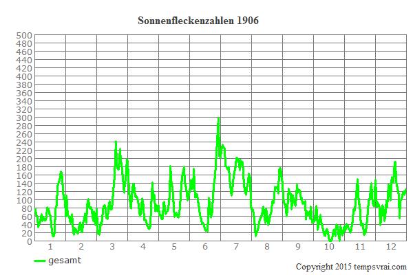 Diagramm der Sonnenfleckenzahlen für 1906