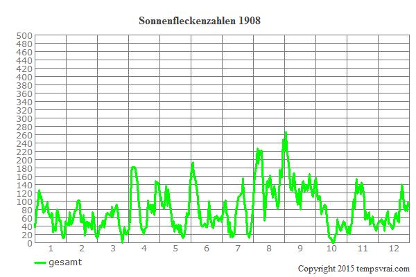 Diagramm der Sonnenfleckenzahlen für 1908