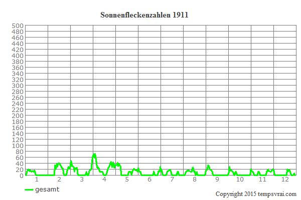 Diagramm der Sonnenfleckenzahlen für 1911